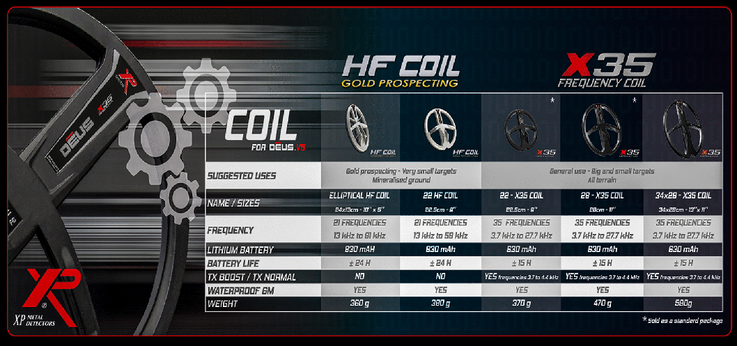 XP have a wide range of search coils available to suit every search requirment.